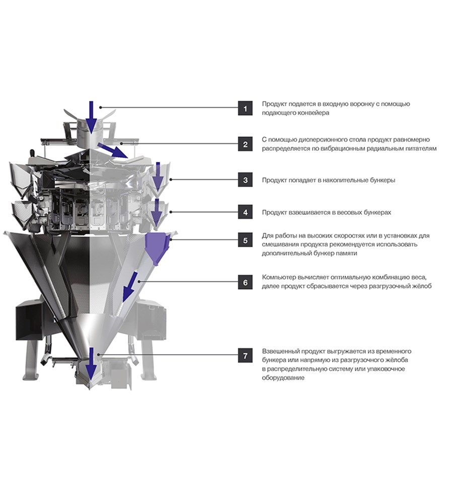 Screw Feeder Weigher Image From The Brochure Rus Website